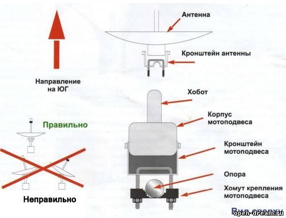 вспомнишь проверка головки спутниковой антенны кишечника содой
